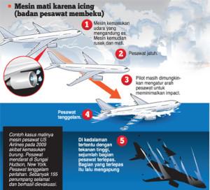 Analisis Penyebab Jatuhnya AirAsia1