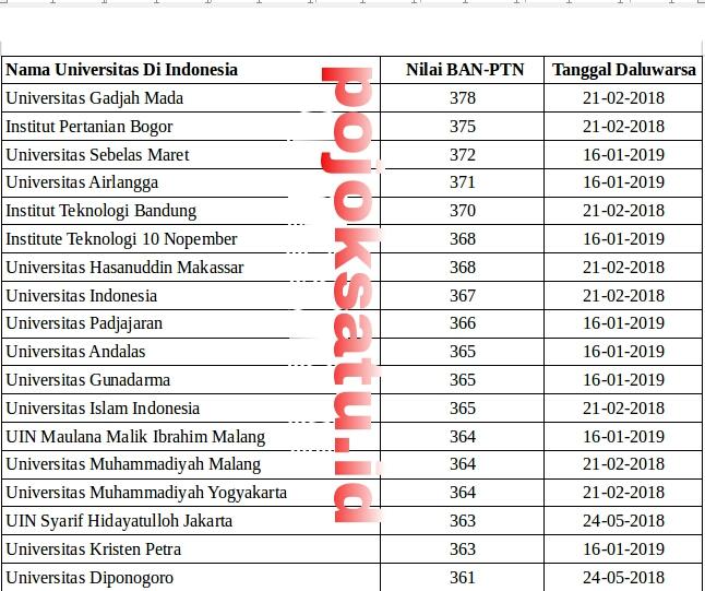 ini daftar universitas negeri terbaik 2014